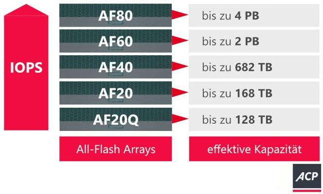 ACP HPE Nimble Storage All Flash Arrays